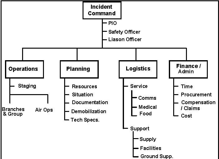 Nwcg Ics Organizational Chart  Edgrafik